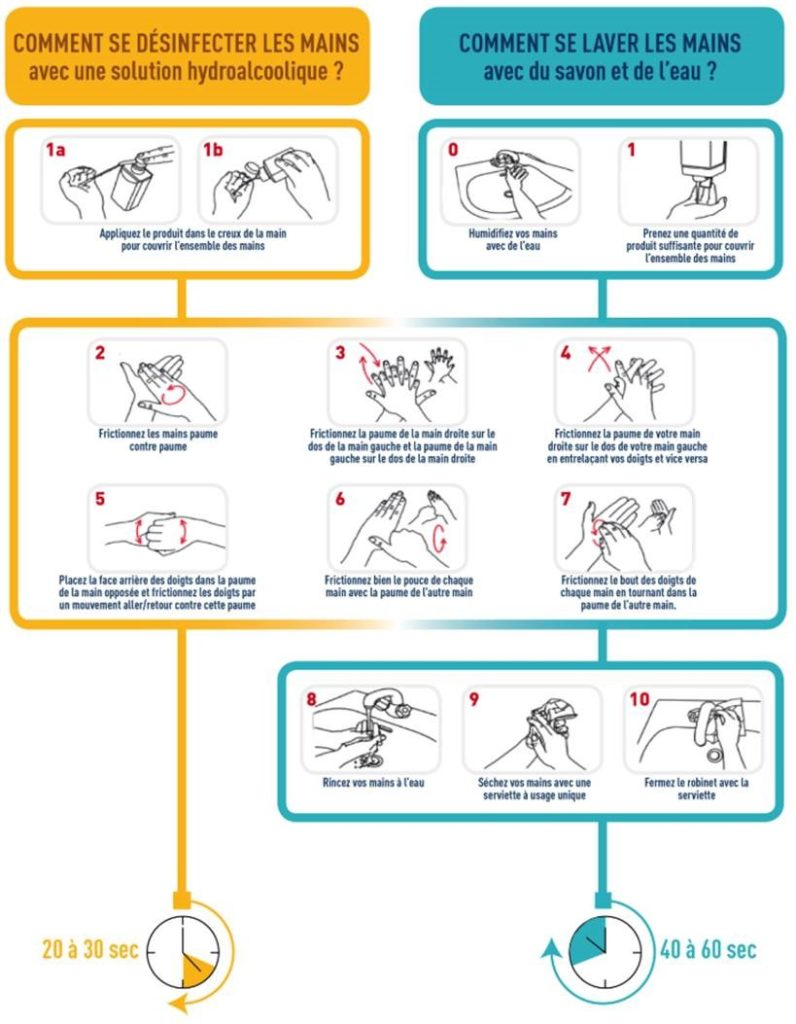 Comment se laver les mains pour contrer le Coronavirus.